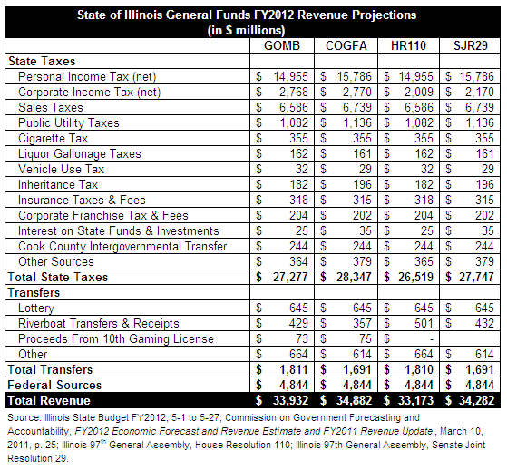 Illinois house reduces revenue estimate for fy2012 the for How to estimate building costs for a house
