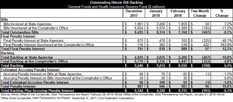 illinois backlog of bills breakdown, unpaid bills