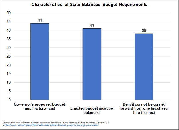 coronavirus, covid-19, states fiscal policy, balanced budget requirements