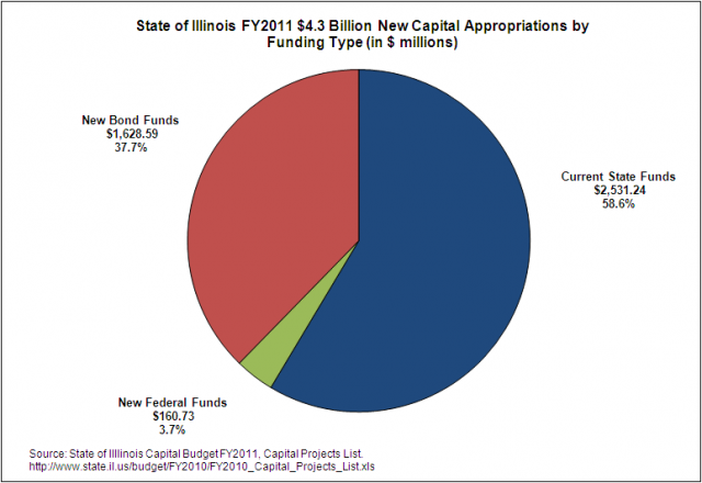 capital_appropriations_by_funding_type