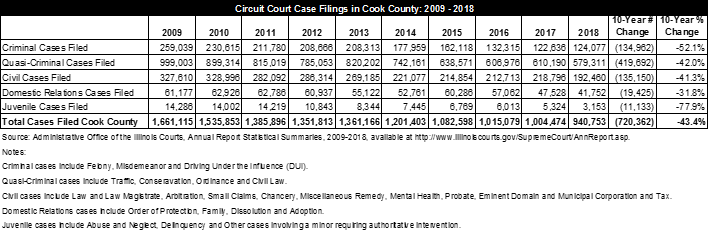 Cook County circuit court budget, clerk race, case volume
