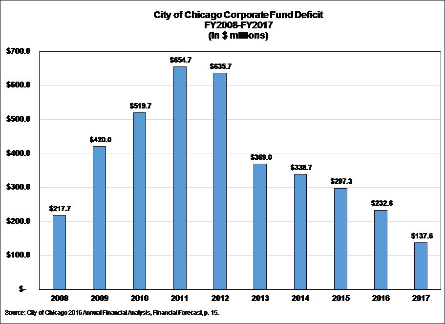 Chicago Corporate Fund Deficit, Civic Federation