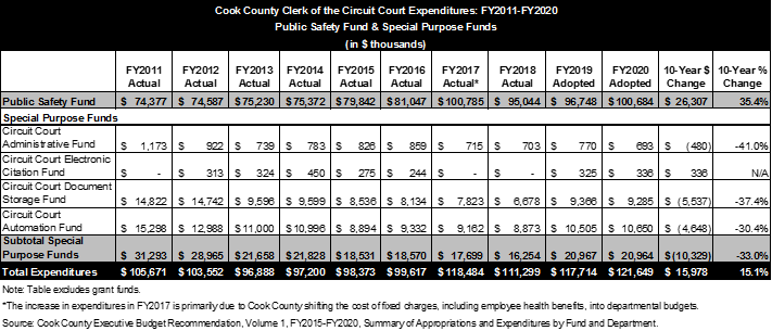 Cook County circuit court budget, clerk race