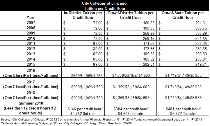 City colleges of chicago tuition per credit hour