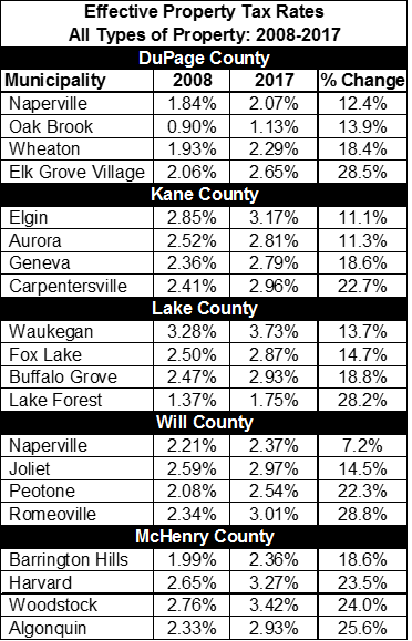 effective property tax rate ten year change illinois collar counties