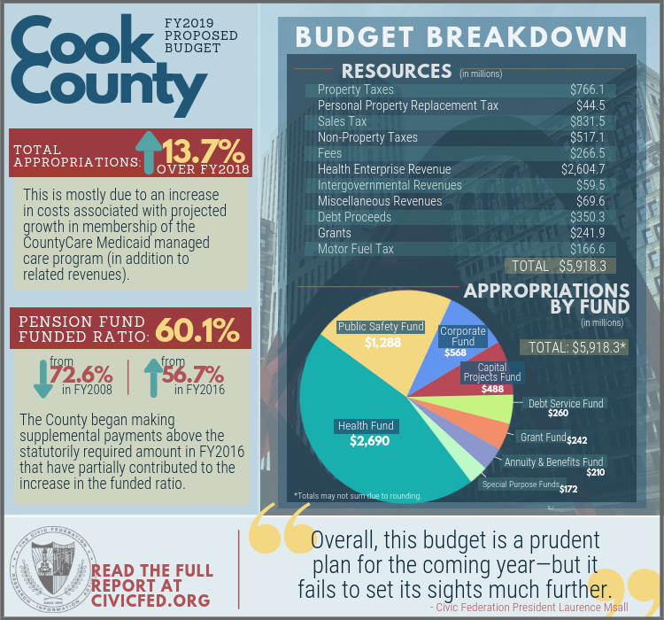 cook county fiscal year 2019 budget, civic federation