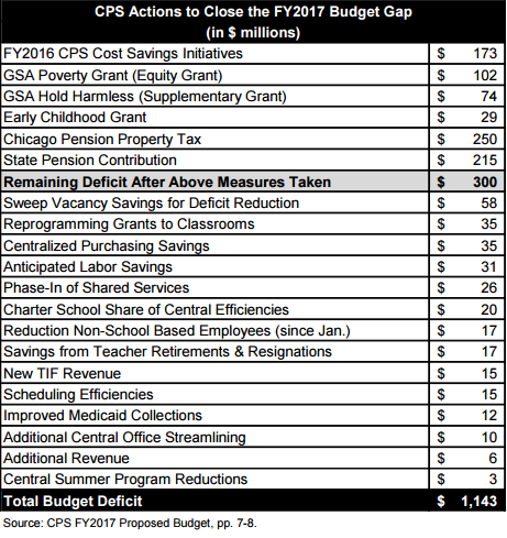 chicago public school budget reviewfy2014 Public schools, private budgets  unfortunately, chicago public schools has no responsive information to your request  asking for a copy of each school's payroll and budget the state law.