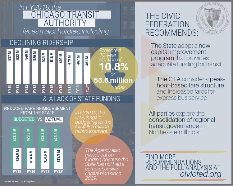 Chicago Transit Authority fy2019 budget