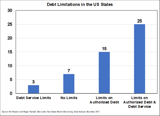coronavirus, covid-19, states fiscal policy, debt limitations