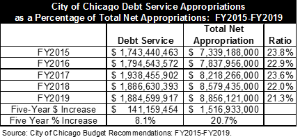 City of Chicago debt service appropriations