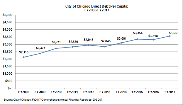 City of chicago direct debt per capita