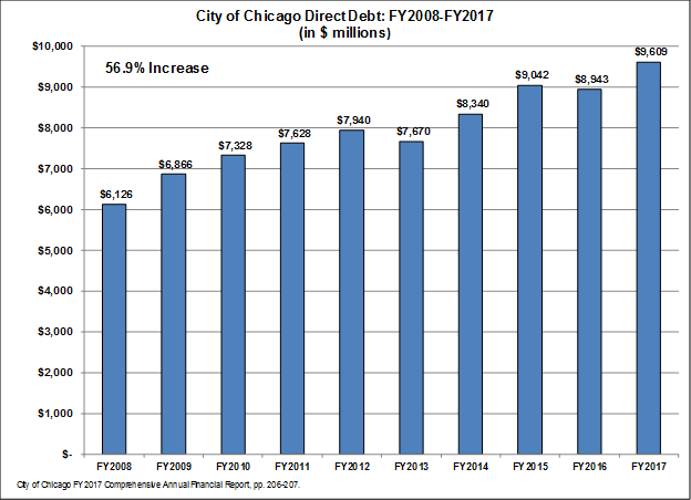 City of Chicago direct debt