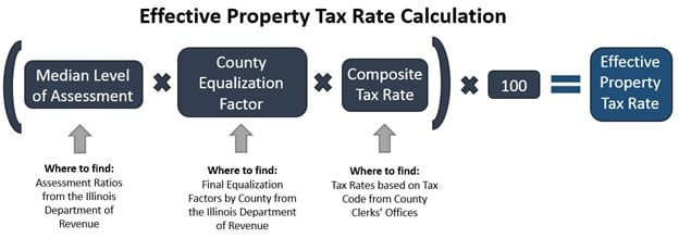 How To Calculate Your Property Taxes Illinois