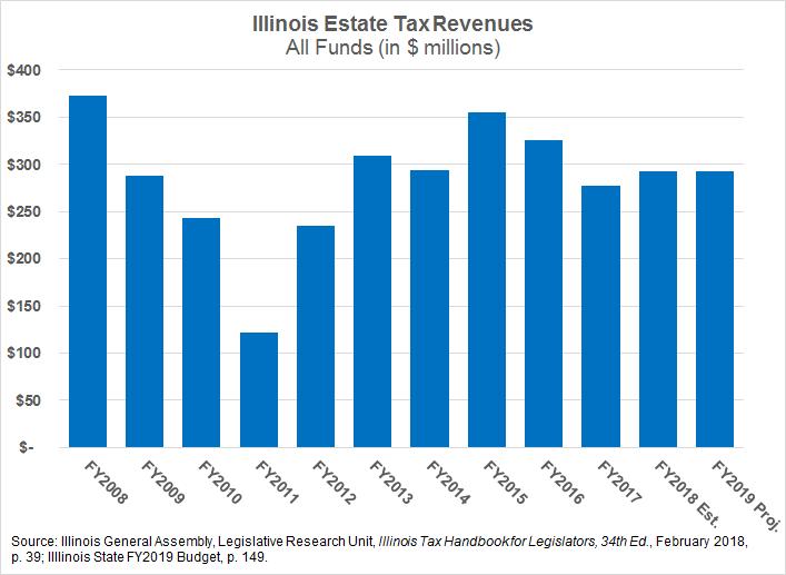 Illinois estate tax