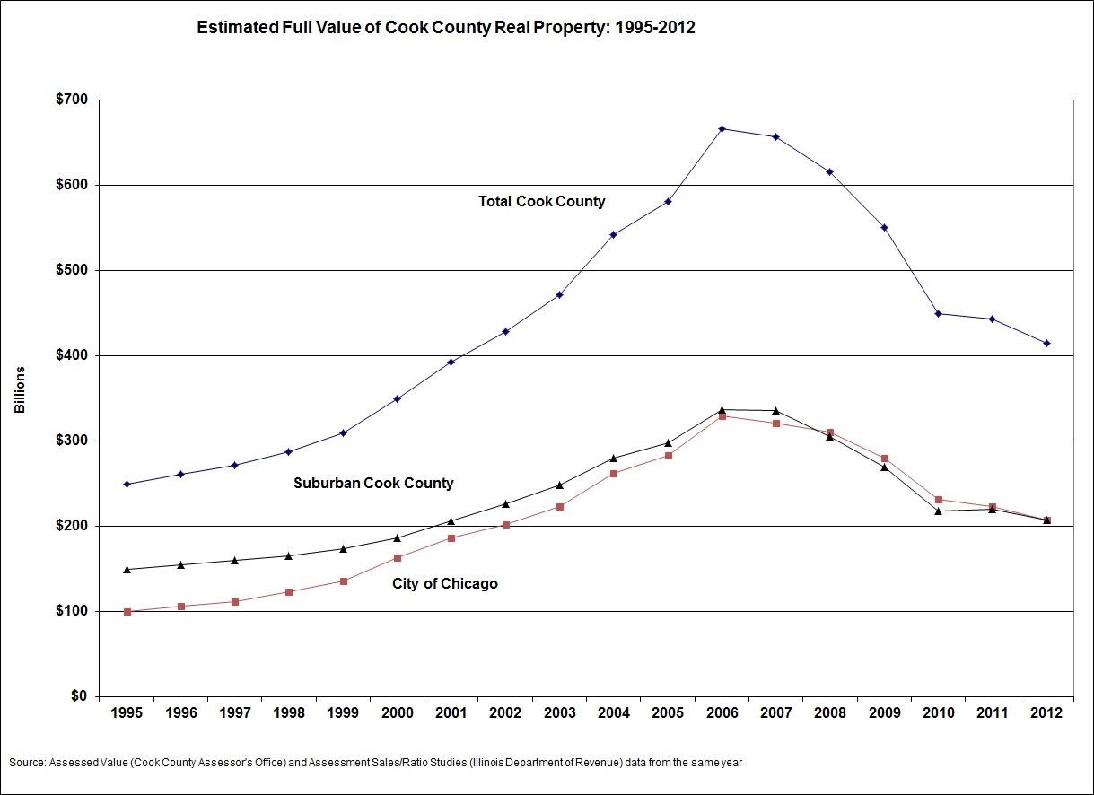 This Estimate Is Calculated Using Two Data Sources The Total Essed Value Of Property As Reported By Cook County Essor S Office And Median