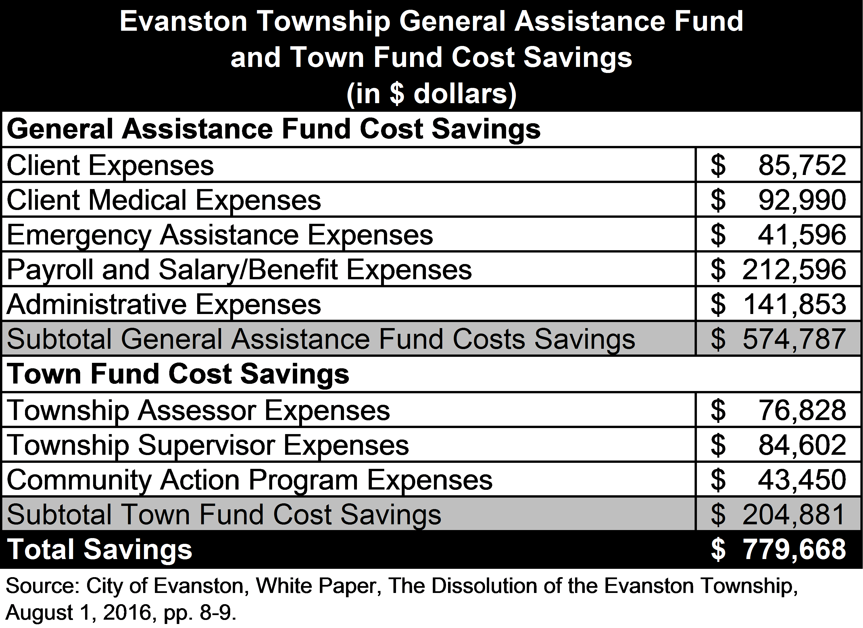 Evanston Township Dissolution Cost Savings