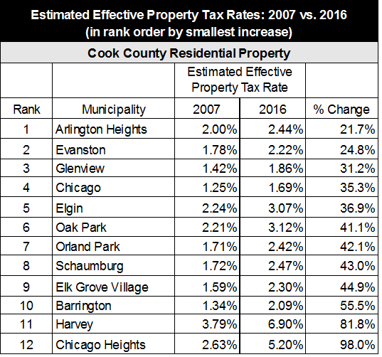 Effective property tax rates cook county