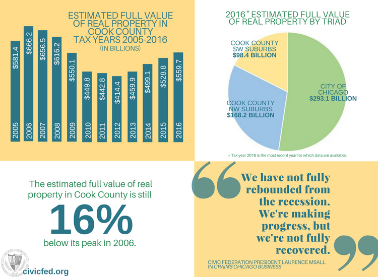 Full value of property, cook county, civic federation