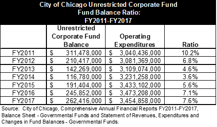 Chicago audited fund balance, civic federation