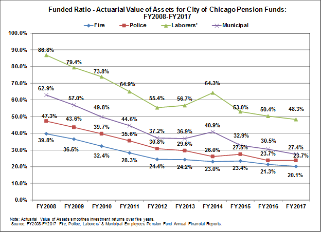 City of Chicago pension funds funded ratios