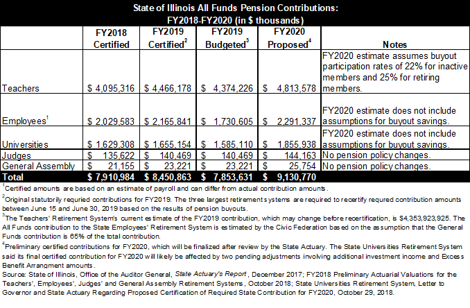 State of Illinois fy2020 pension contributions, civic federation
