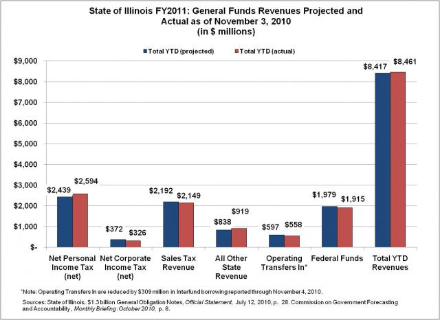 general_funds_revenue_projected_and_actual
