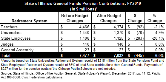 Illinois general funds contributions