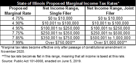 illinois graduated income tax proposed rates