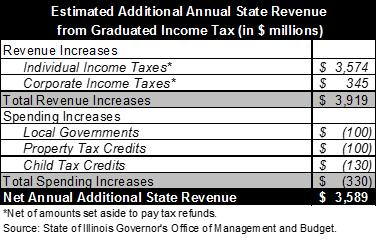 illinois graduated income tax revenue
