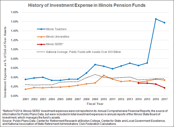 illinois pension funds history of investment expense