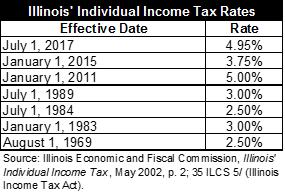 Illinois income tax rates