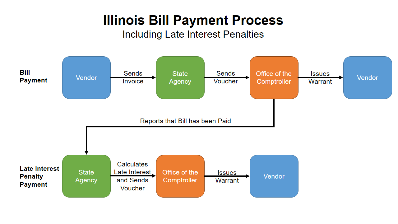 How illinois pays bills, bill payment process, comptroller, late interest penalties