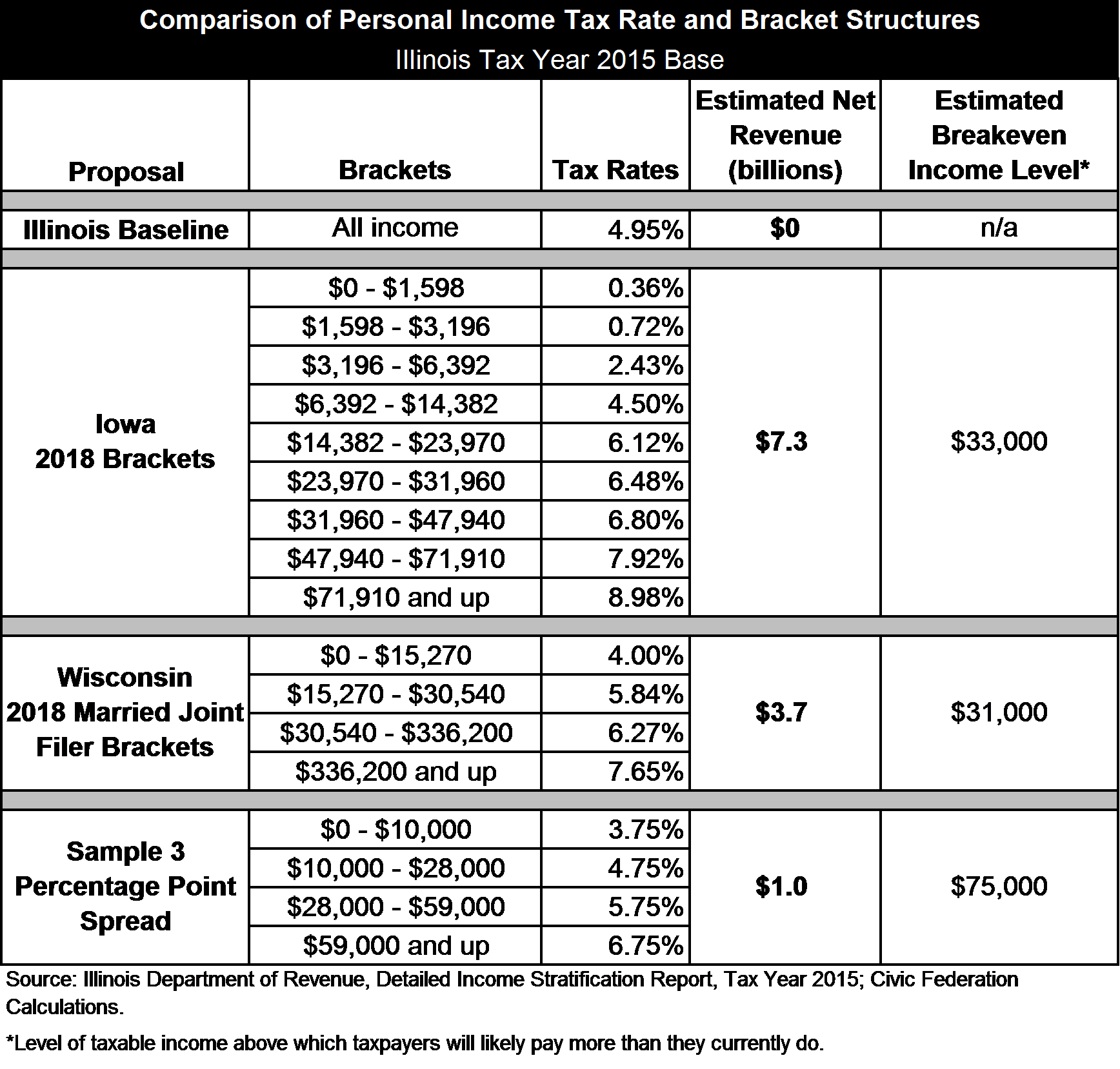 Income tax rate bracket structure, Illinois graduated income tax, Civic Federation