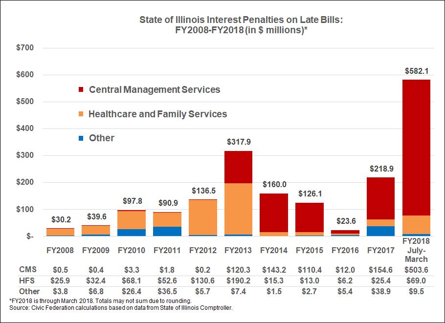 Illinois interest penalties, illinois backlog, civic federation