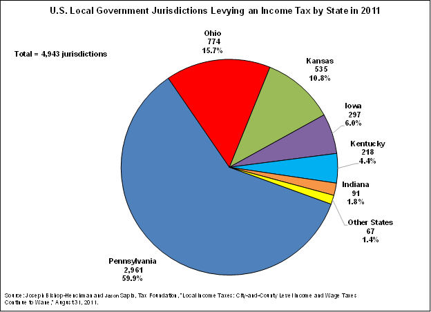 A City of Chicago Income Tax? | The Civic Federation