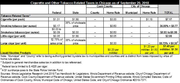 Illinois Chicago liquid nicotine tax tobacco tax