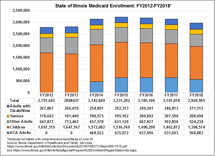 Illinois Medicaid Enrollment