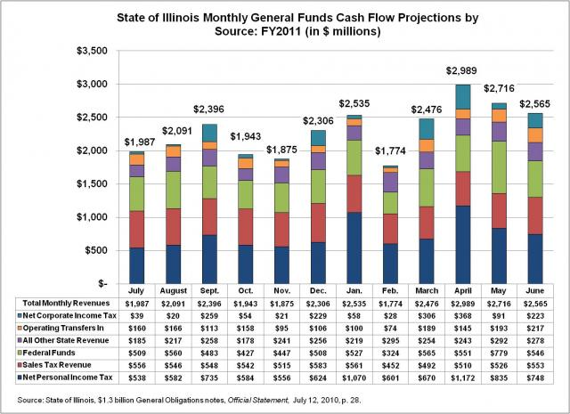 monthly_cash_flow_projections