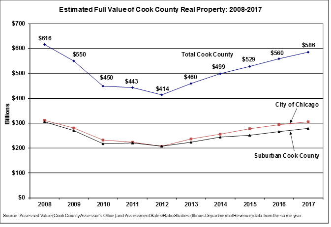 Estimated full value of real estate in cook county 2008 to 2017