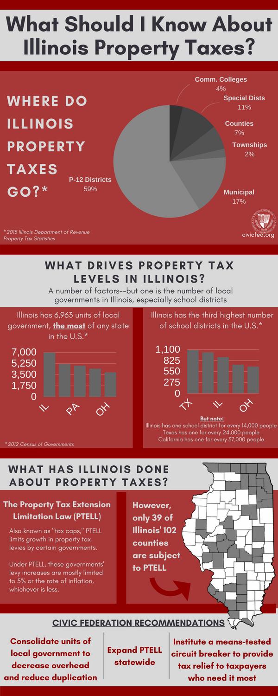 Illinois property taxes, illinois school districts, civic federation