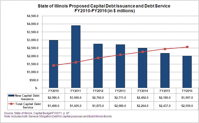 proposed_capital_debt_issuance_and_debt_service