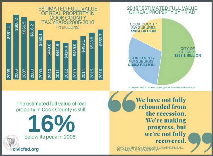 full value of real property in cook county, civic federation