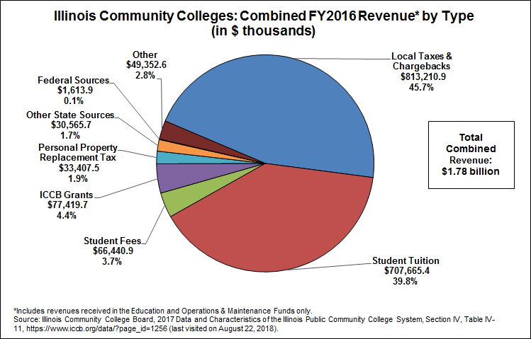 average total cost of college