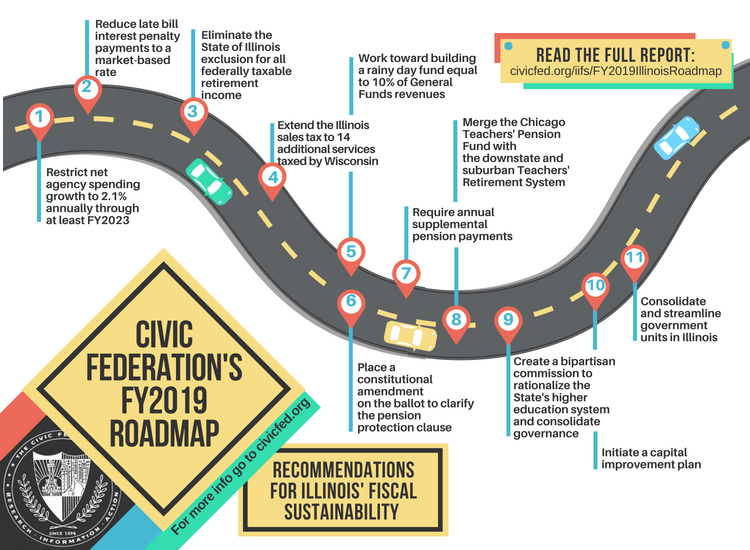 Civic Federation FY2019 Roadmap Recommendations Infographic