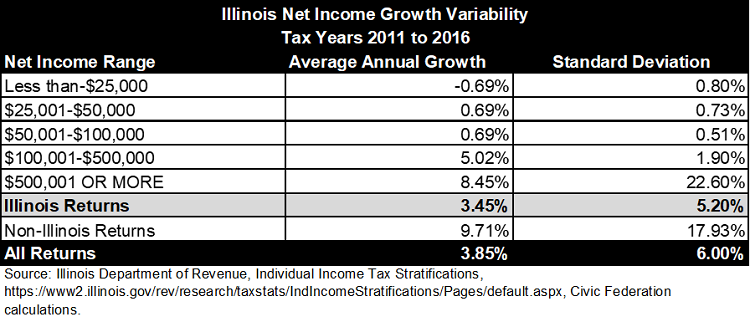 illinois graduated income tax