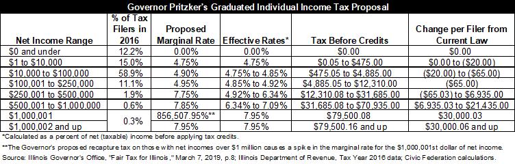 illinois graduated income tax