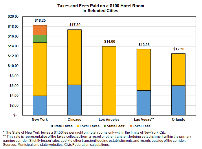 How Do Chicago S Hotel And Home Share Taxes Compare To Other Cities The Civic Federation