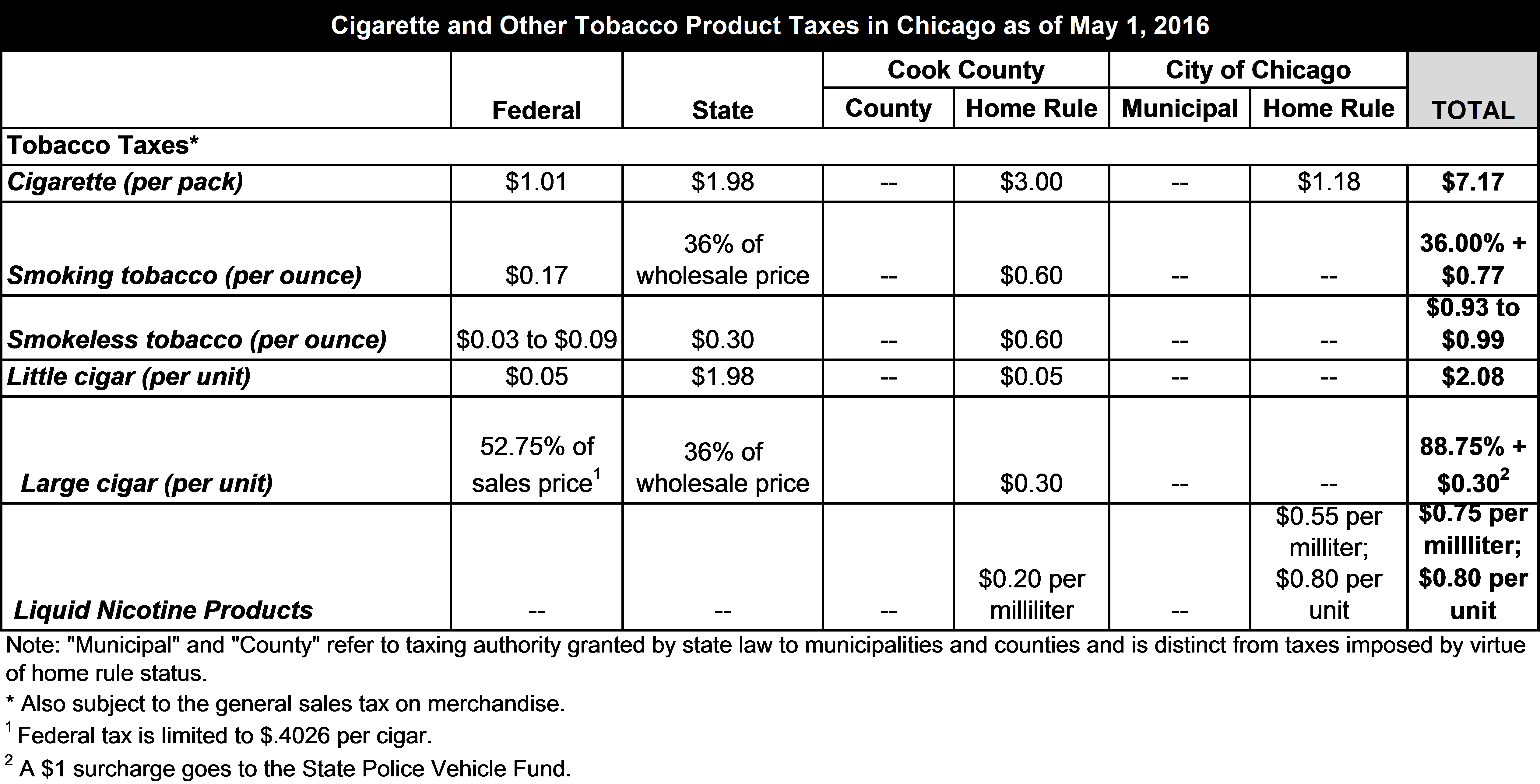 Chicago and Cook County Impose Tax on Electronic Cigarettes