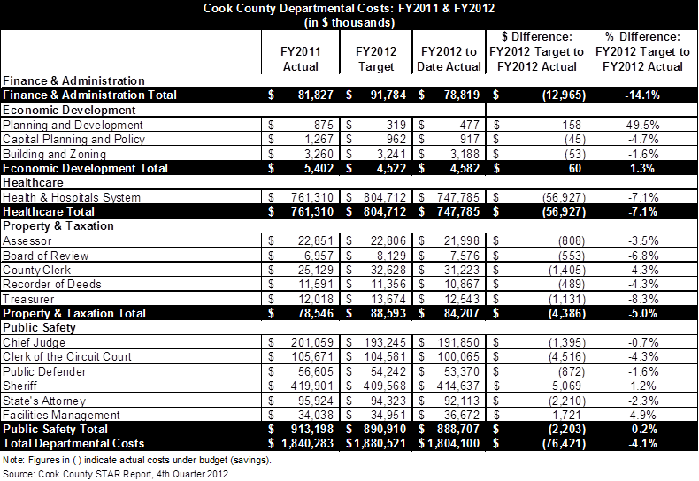 Cook County STAR Report Shows Savings for FY2012 | The Civic