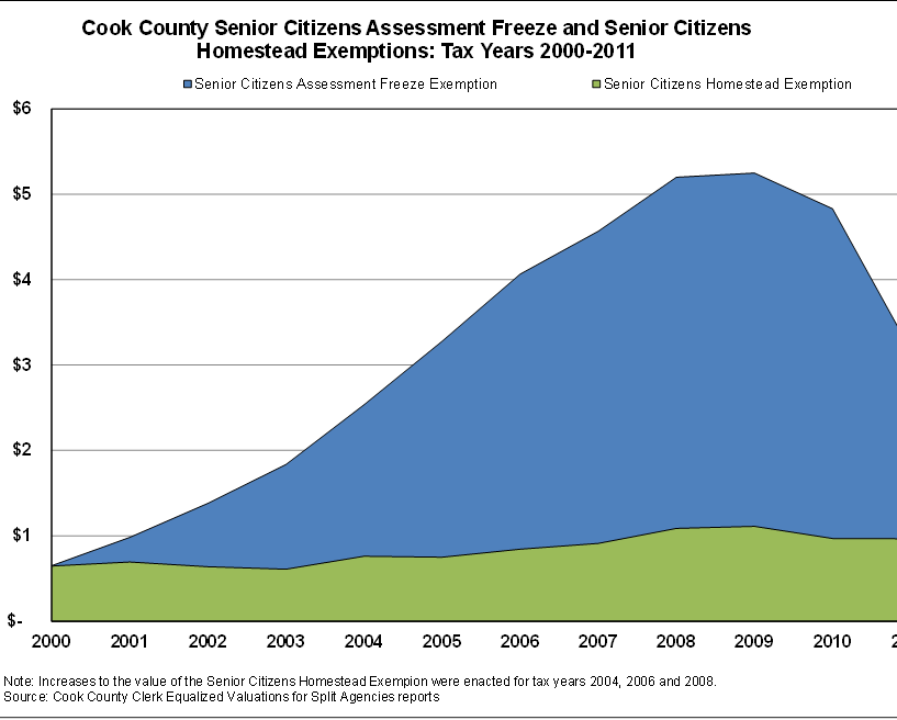 Value of Senior Citizens Assessment Freeze Property Tax ...